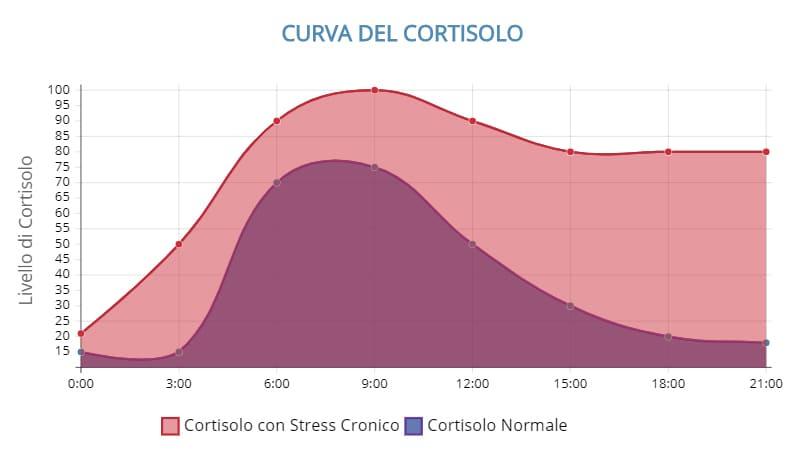curva del cortisolo